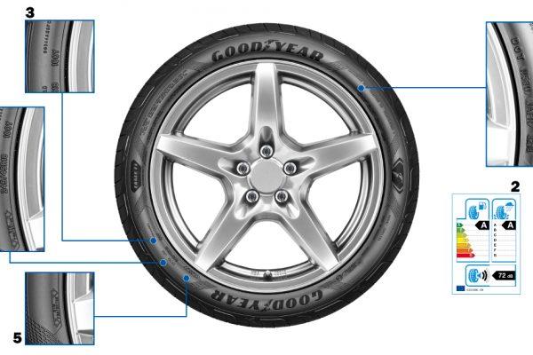 Savjet: Što znače oznake na gumama?