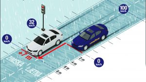 Infographic Benefit Vector 4Seasons Gen-2, Best in test in braking distance on wet roads delivering 3.6 m shorter braking distance. JPEG